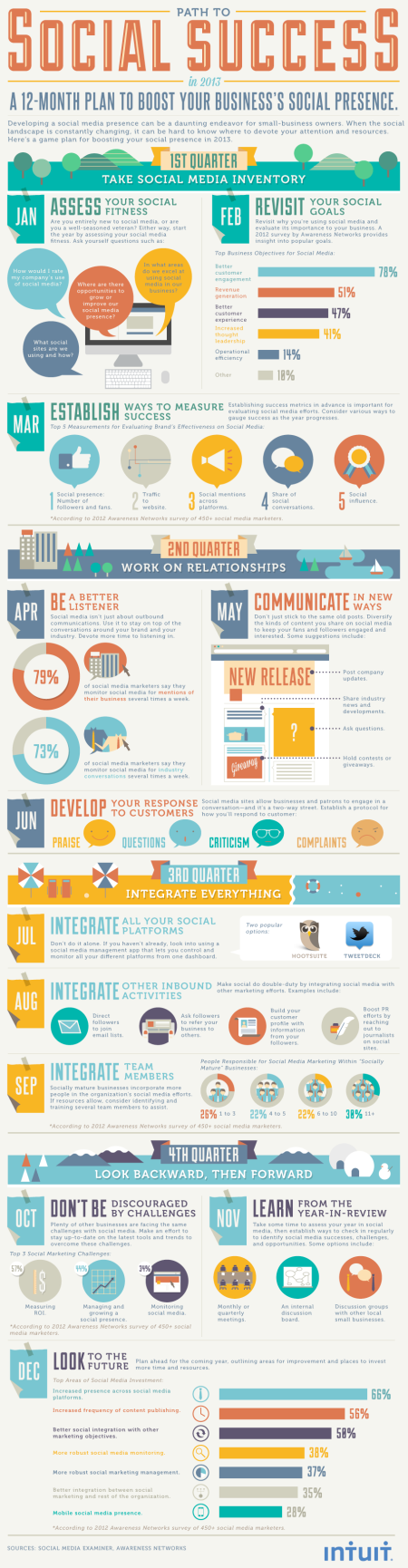 Infographic for social media success